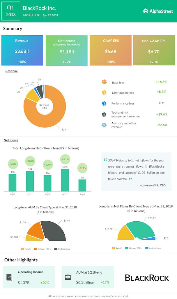 BlackRock Q1 2018 earnings infographic