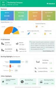 Boeing Q1 2018 Earnings