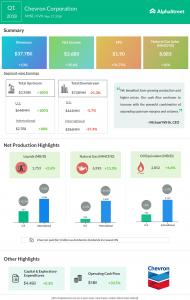 Chevron Q1 Earnings up 35%