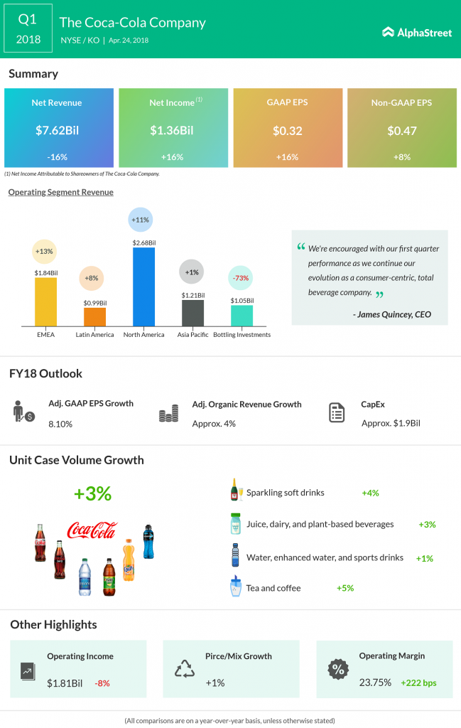 Coca-Cola First Quarter 2018 Earnings