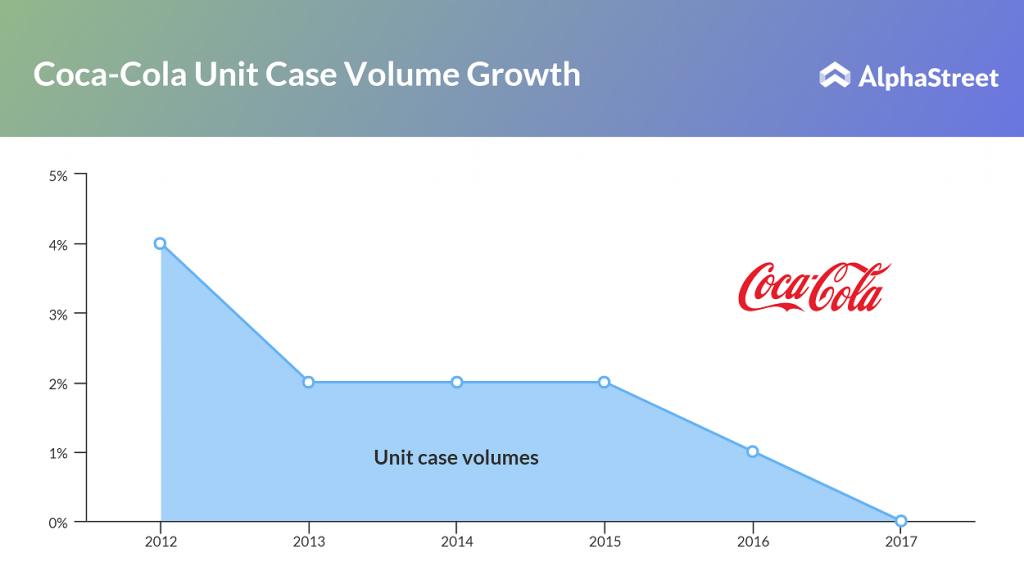 Coca-Cola Unit Case Volume Trend