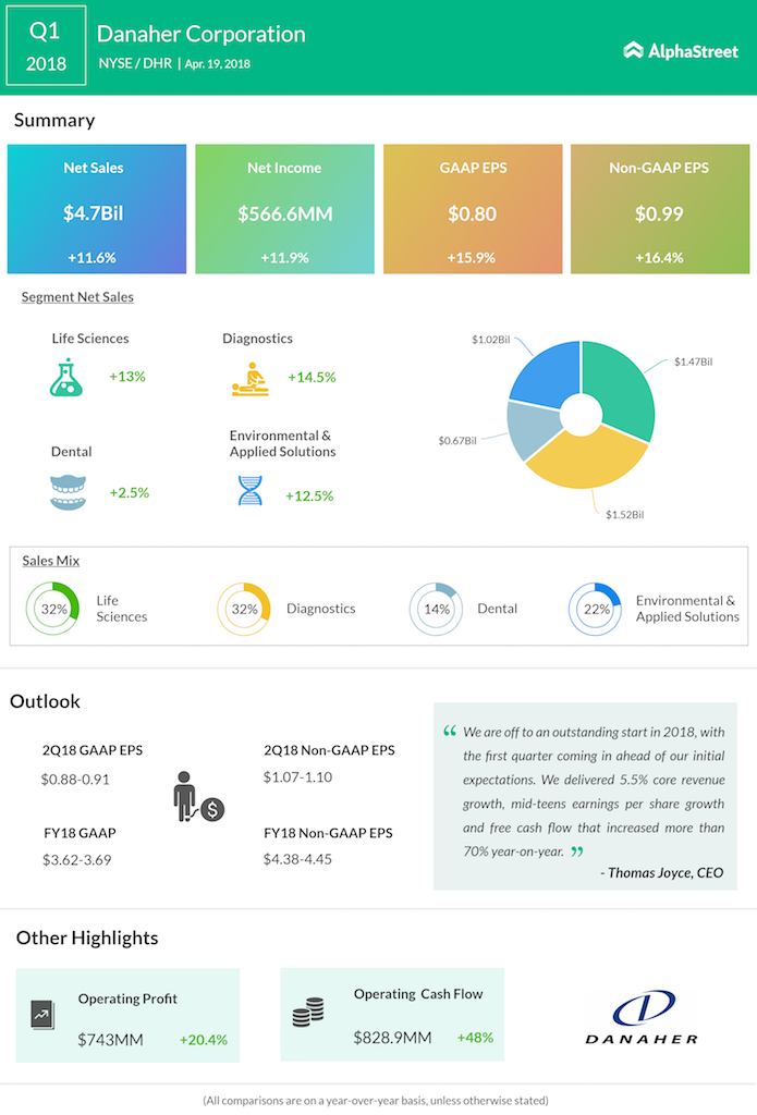 Danaher reports strong Q1 2018 results   AlphaStreet
