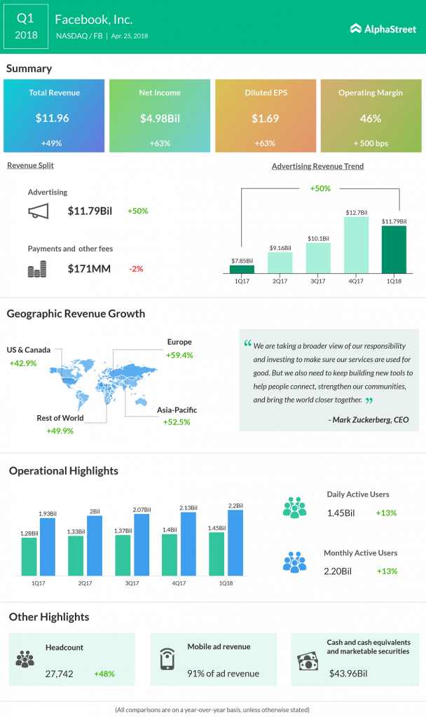 Facebook Q1 2018 earnings results