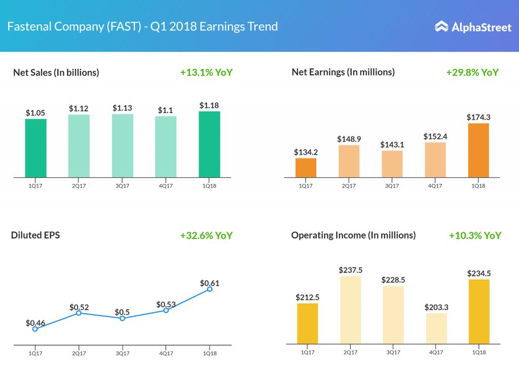 Fastenal earnings