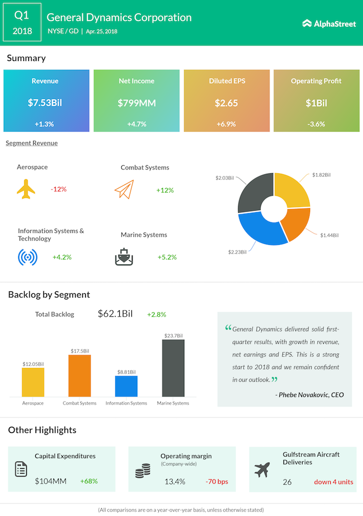 General Dynamics Q1 2018 Earnings