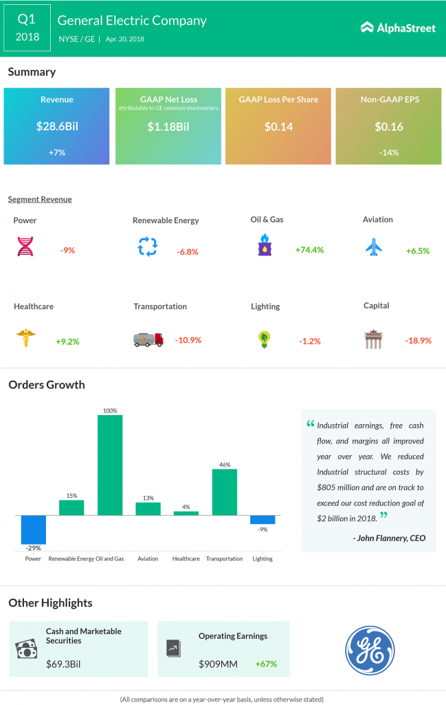 General Electric earnings infographic