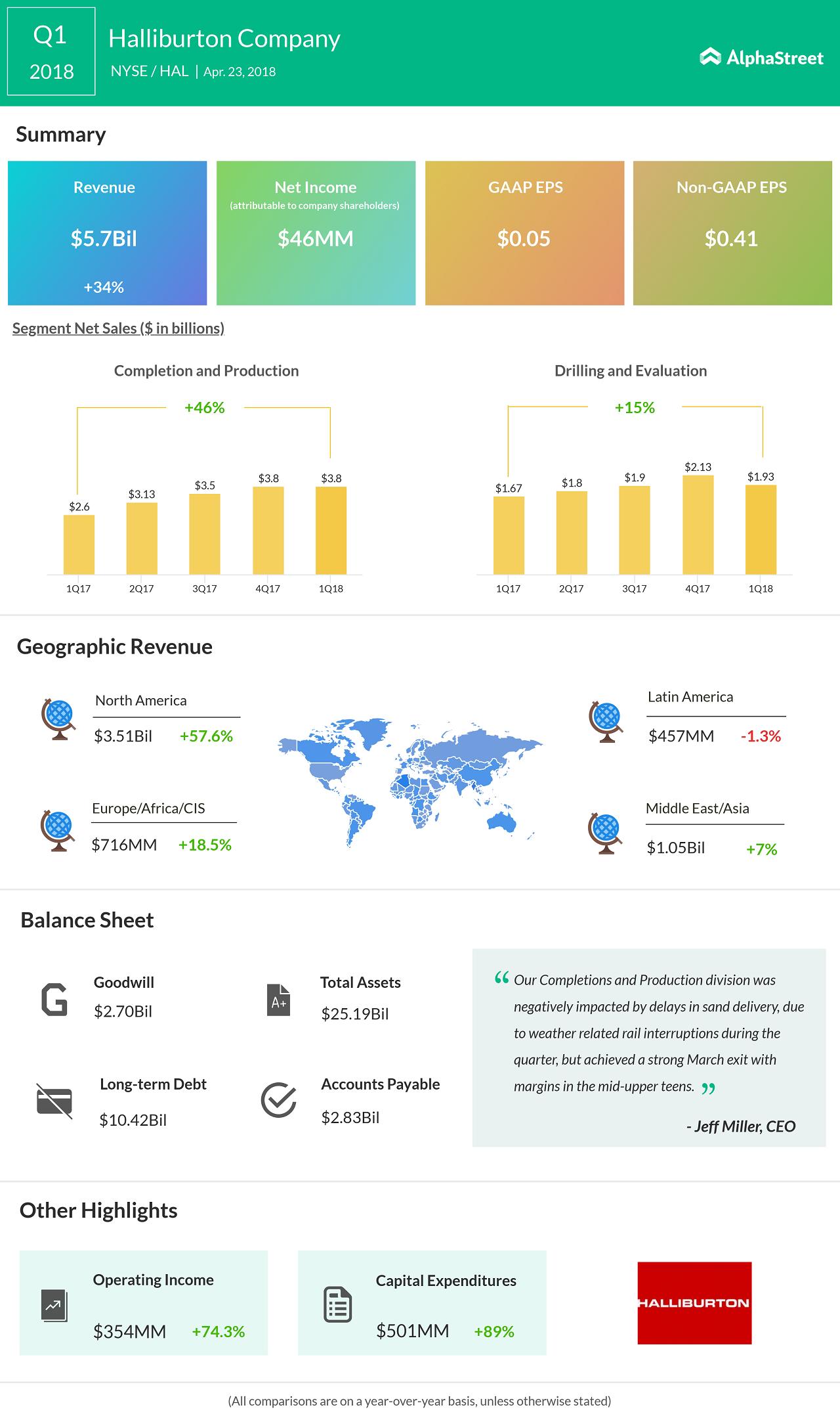 Halliburton earnings