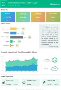 IBM earnings decline in Q1 2018