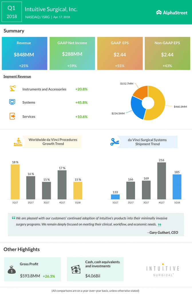 Intuitive Surgical Q1 2018 Earnings Infographic