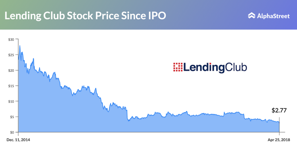 Lending Club Stock Price Trend