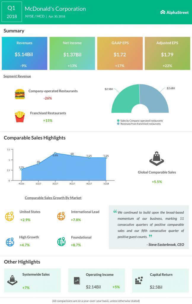 McDonald's Q1 2018 Earnings