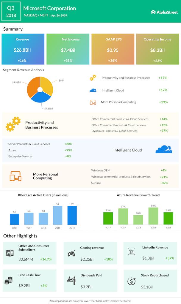 Microsoft Q3 2018 Earnings
