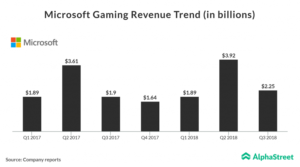 Microsoft Gaming Revenue