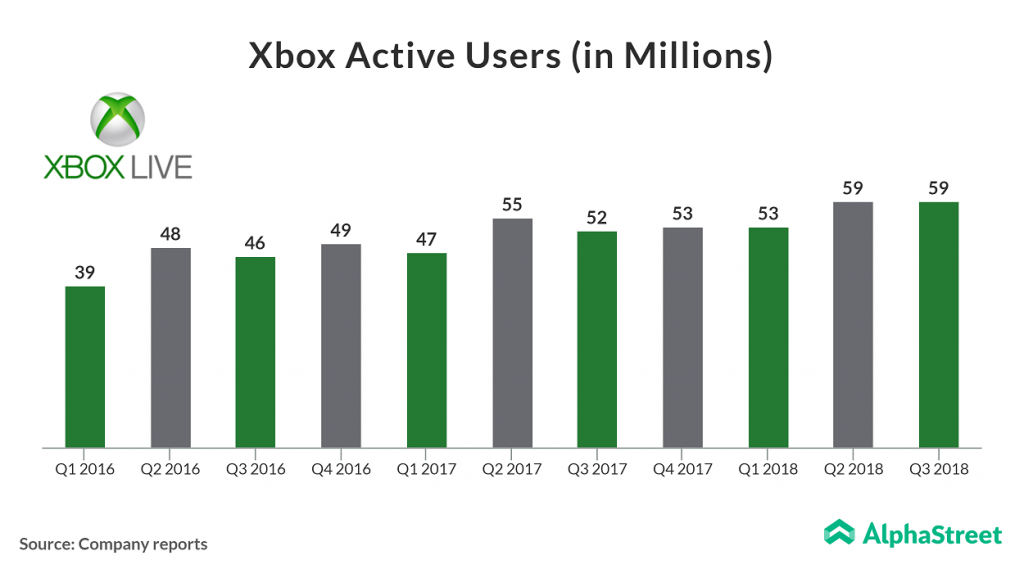 Xbox Live Active Users up 13% yoy