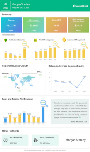 Morgan Stanley Q1 2018 Earnings Infographic