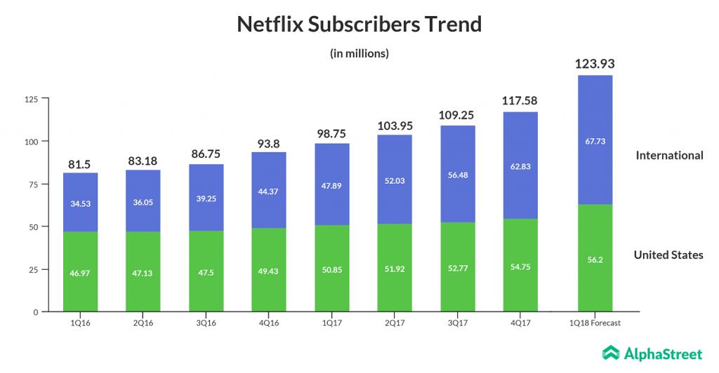 Netflix Subscriber Stats