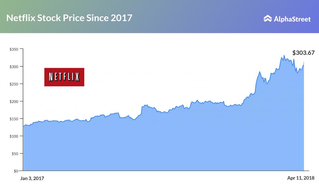 Netflix Stock Price Trend