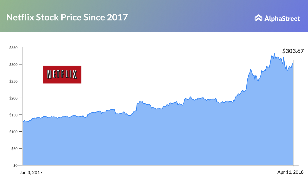 what to expect from netflix first quarter earnings on