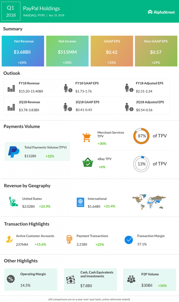 PayPal earnings infographic