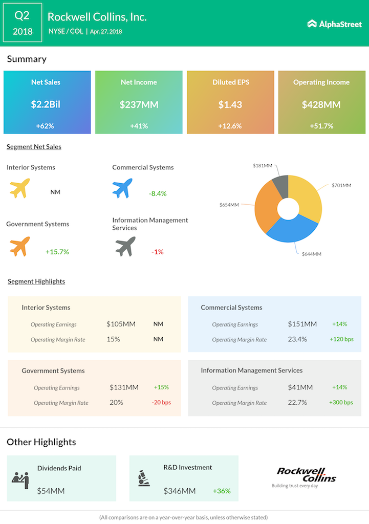 Rockwell Collins Q2 2018 Earnings