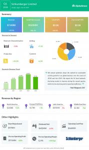 Schlumberger earnings infographic