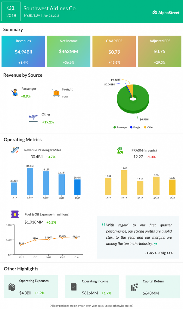 Southwest Airlines Q1 2018 Earnings
