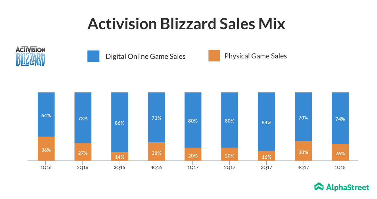 Activision blizzard sales mix
