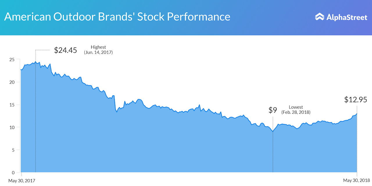 American Outdoor Brands Corp 1Y Stock Performance Closing Price Chart