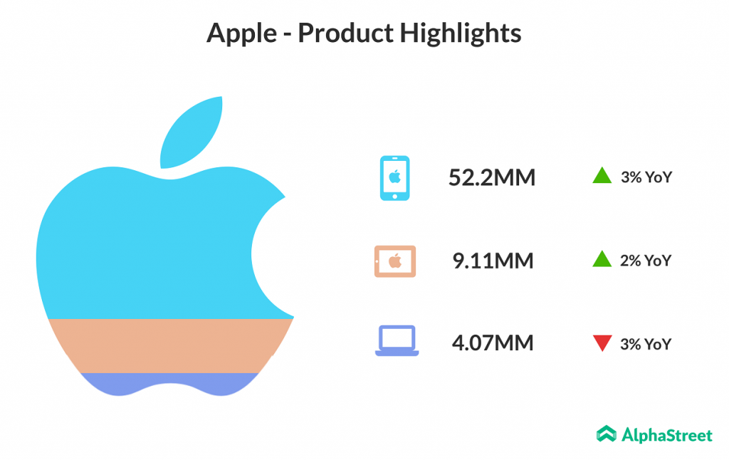 Apple iPhone shipments up 3% in Q2 2018
