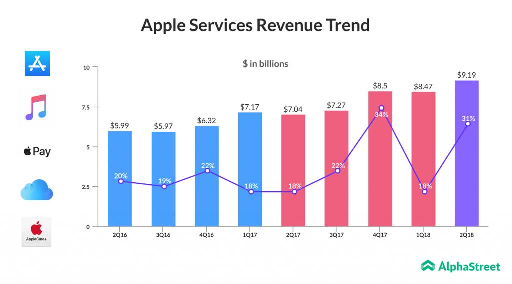 Apple Q2 Services Revenue grows 31%
