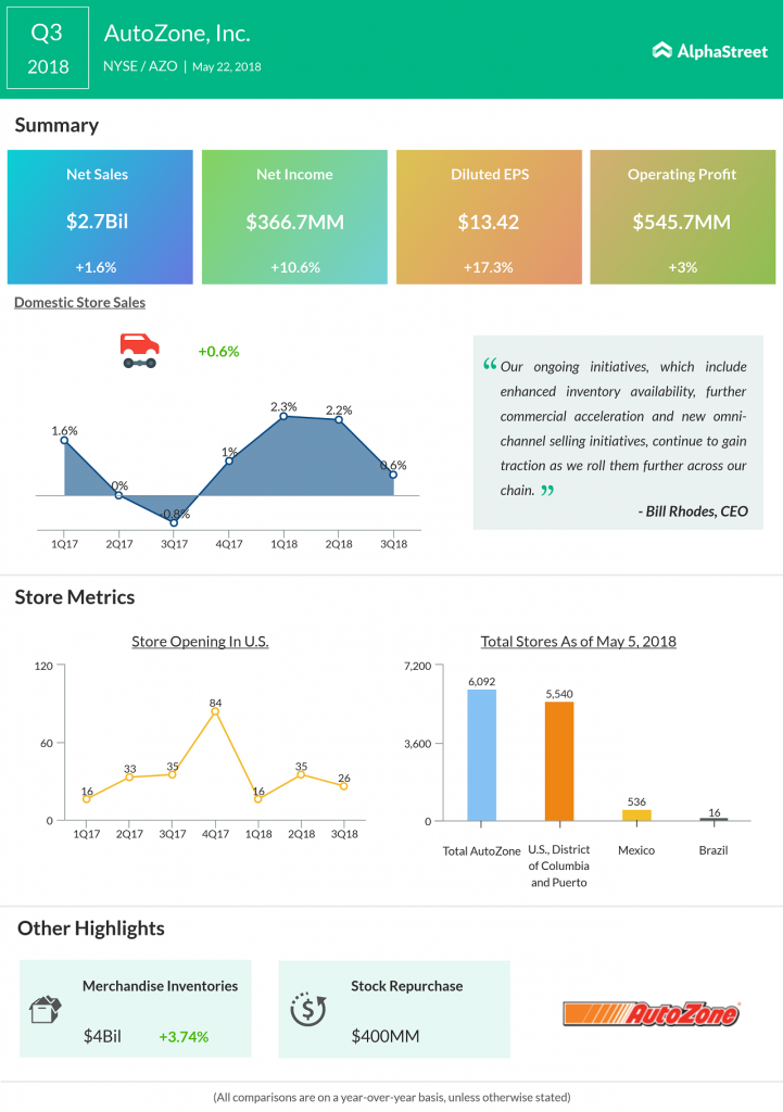 AutoZone third quarter 2018 earnings