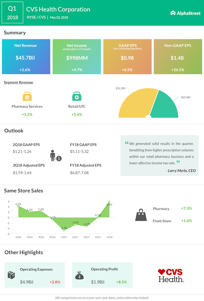 CVS Health Q1 2018 Earnings Infographic