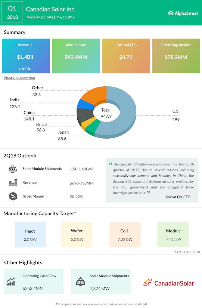 Canadian Solar first quarter 2018 earnings