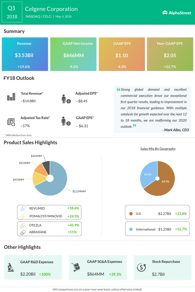 Celgene Earnings Infographic