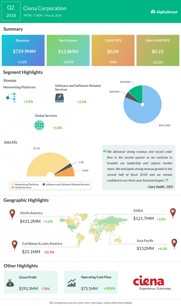 Ciena Q2 2018 Earnings Infographic