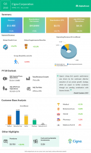 Cigna Earnings Infographic