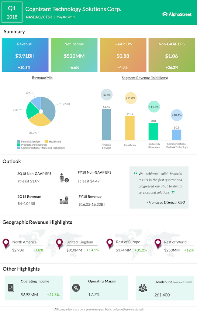 Cognizant first quarter 2018 earnings