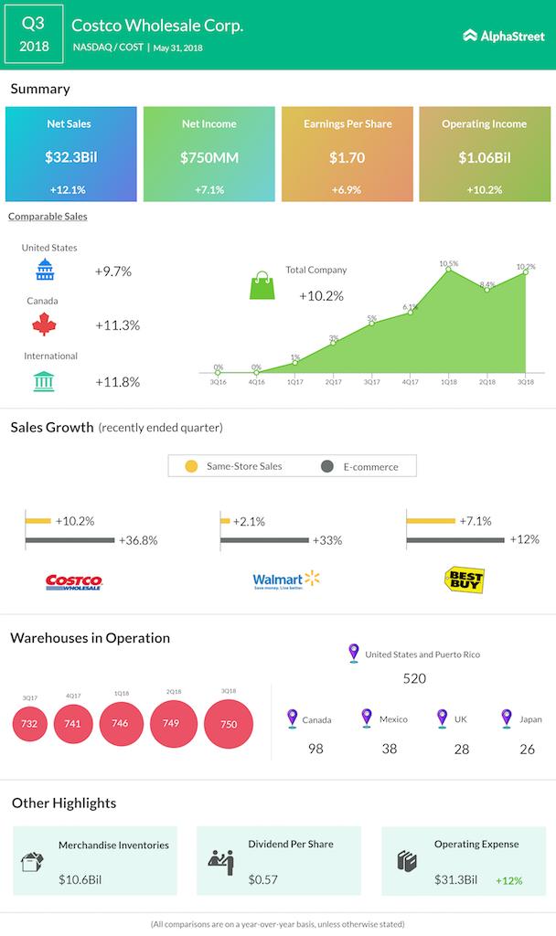 Costco third quarter 2018 earnings