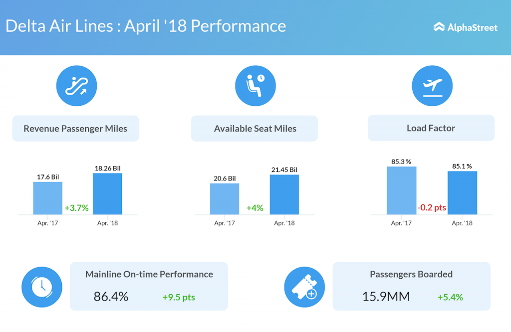 Delta Air Lines Monthly Operating Performance
