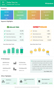 Dollar Tree first quarter 2018 earnings