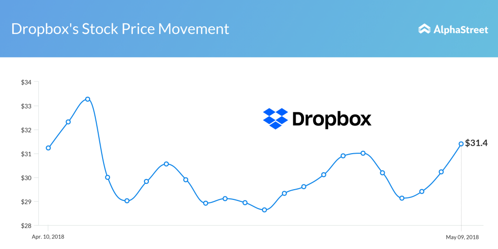 Dropbox Stock Price Performance
