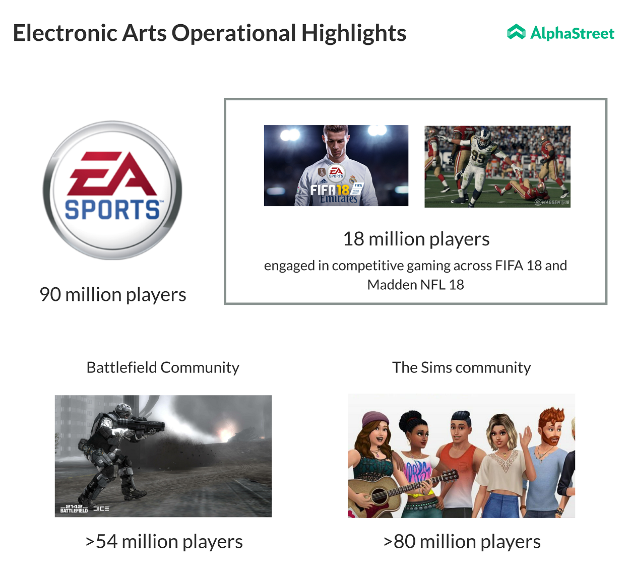 Electronic Arts stock up 2.5% on Q4 earnings beat  AlphaStreet