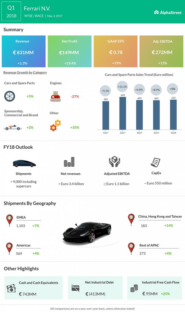 Ferrari NV Q1 2018 Earnings