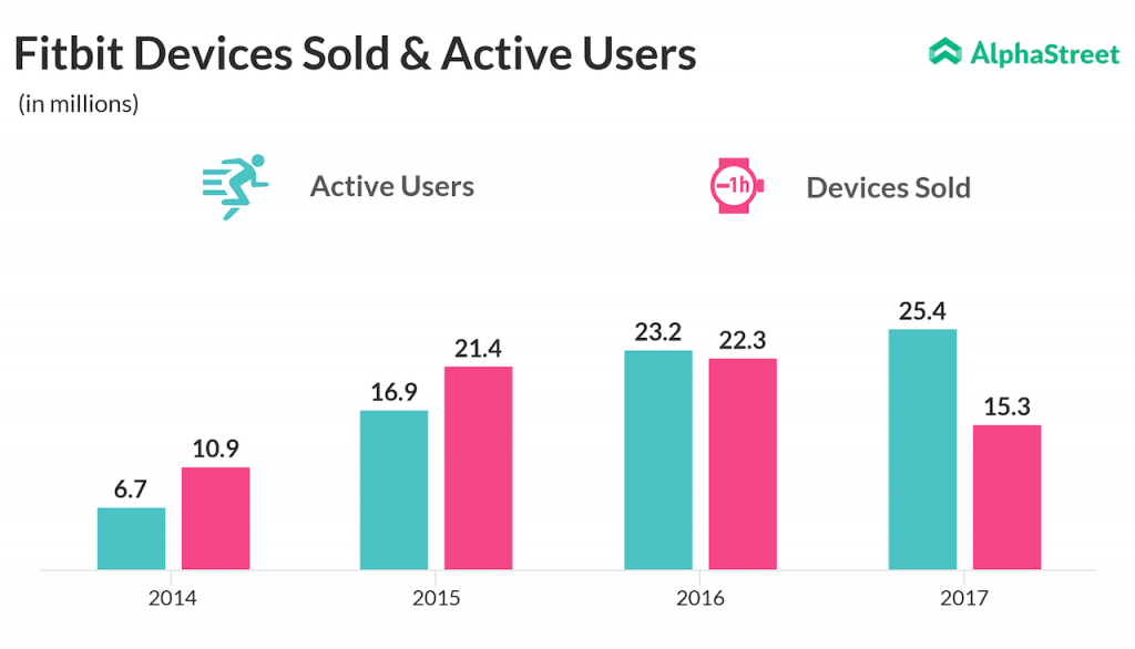 Fitbit's devices sold and active users since 2014