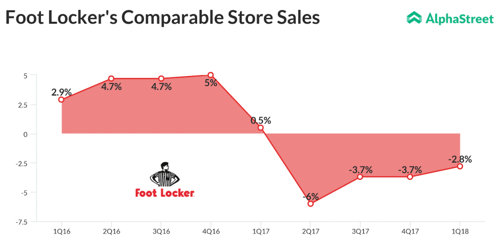 Foot Locker Q1 Comparable Sales