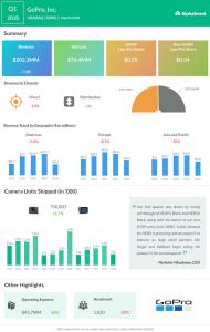 GoPro Q1 2018 Earnings