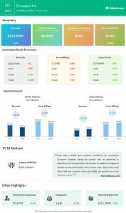 Groupon earnings infographic