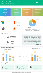 Hormel Foods earnings infographic