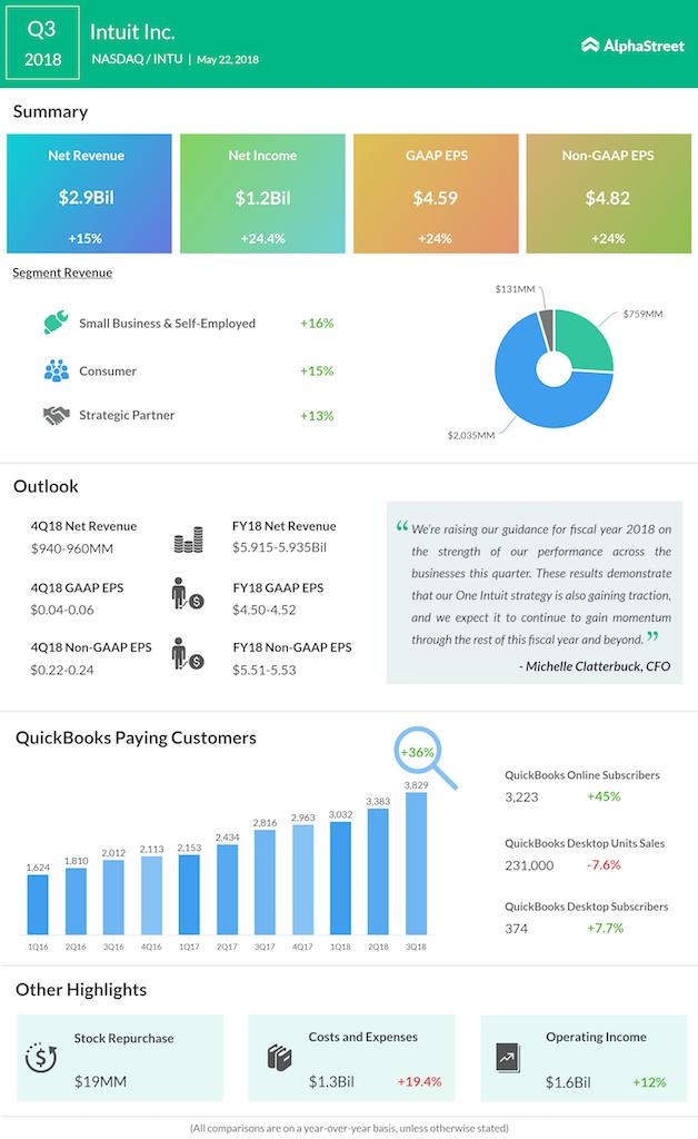 Intuit third quarter 2018 earnings