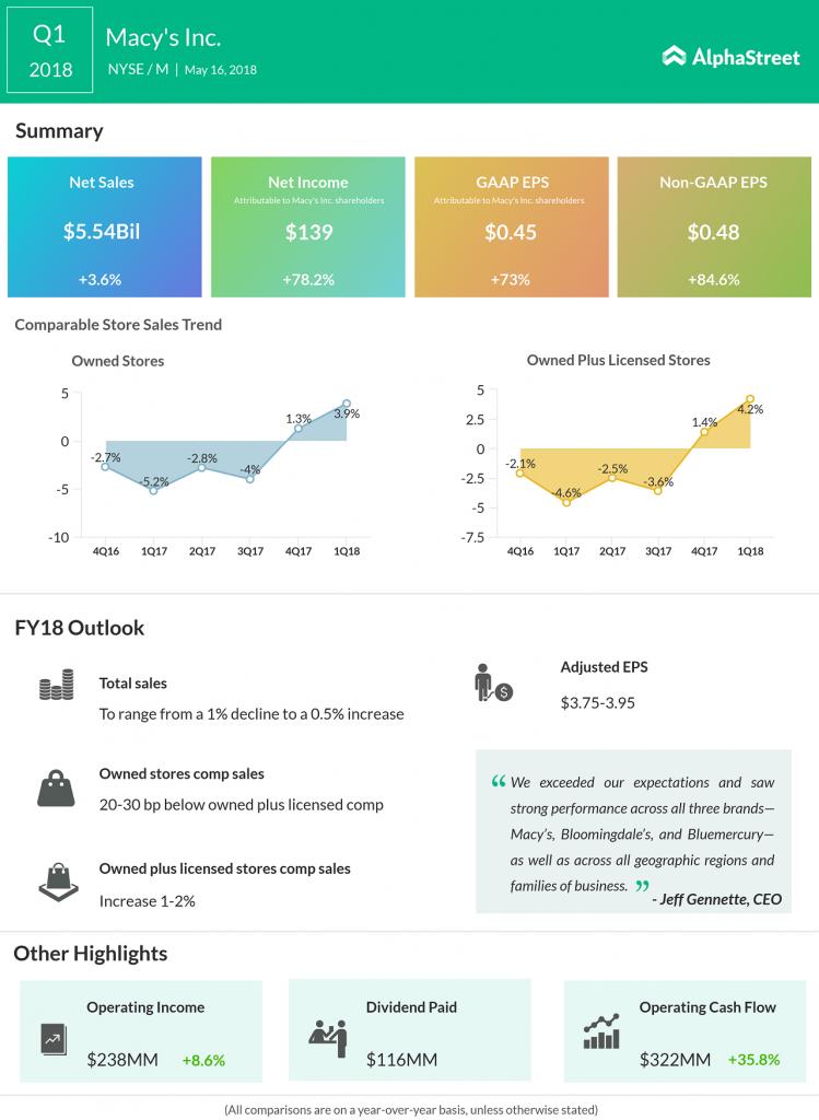 Macy's first quarter 2018 earnings